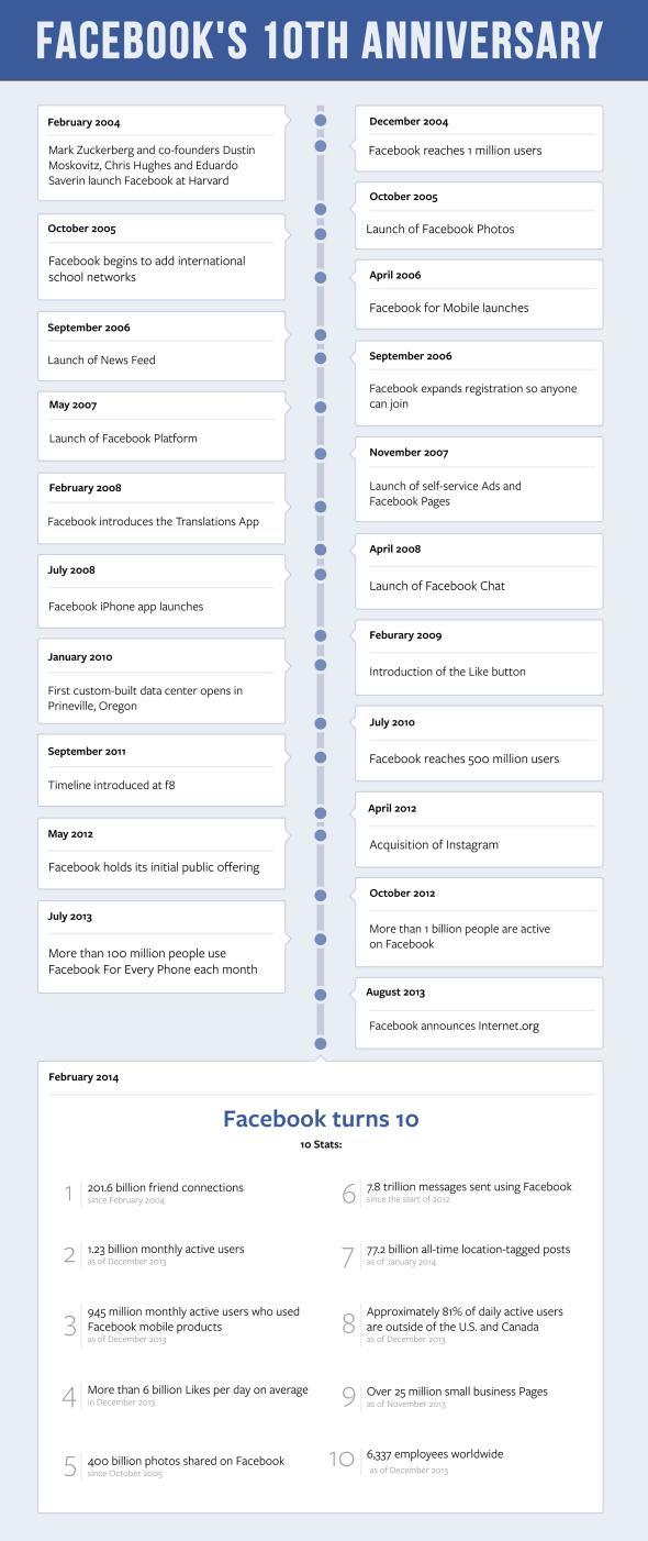 Facebook_10th_Timeline.jpeg.CROP.promovar-mediumlarge