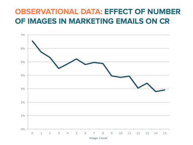 hubspot image vs ctr emails.png